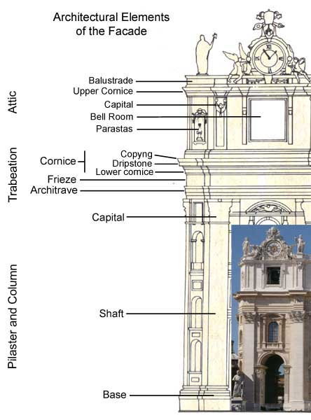 Facade of st peter 39 s basilica for Baroque architecture elements