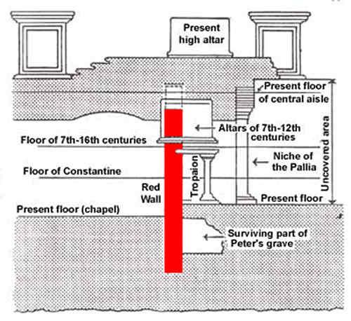 RedWall on Basilica Floor Plan